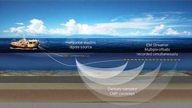 <p><b>TEKNOLOGI:</b> Slik virker PGS' teknologi for oljeleting med elektromagnetiske bølger. En sender slepes på ti meters dyp, mens mottakerne slepes på opp til 100 meters dyp. Utstyret kan slepes samtidig med tradisjonelt seismikk-utstyr.</p>
