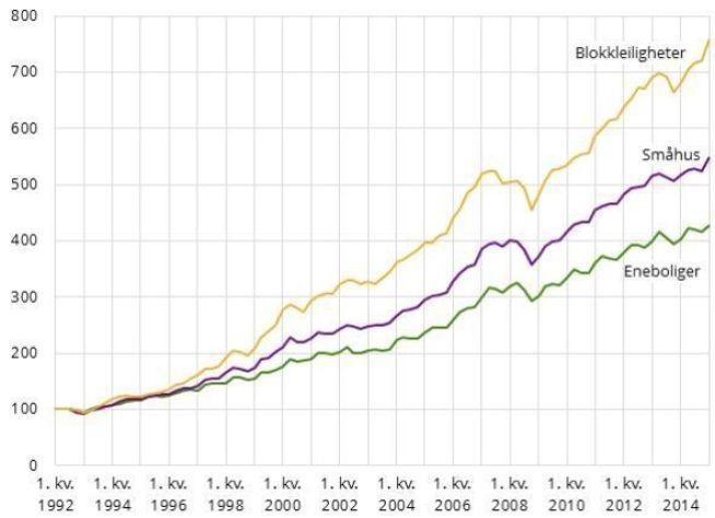 STIGER MEST: Blokkleiligheter har steget mest i pris det siste kvartalet, med en prisoppgang på 3,1 prosent det siste kvartalet. Småhus steg 2,2 prosent mens eneboliger kun har steget 1 prosent.
