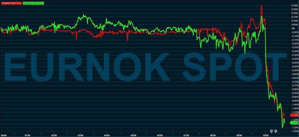 amerikanske banker i norge