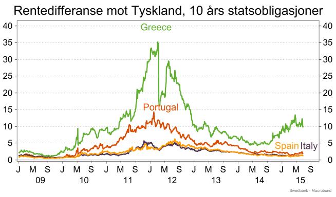 <p><b>HØYERE:</b> Renten på greske statsobligasjoner har ligget høyere enn de andre i eurosonen. (Kilde: Swedbank)</p>