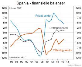 <p>Slik har den finansielle balansen i et annet kriseland, Spania, utviklet seg siden 1996... (Kilde: Swedbank)</p>