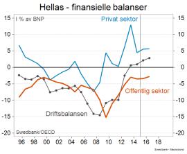 <p>...og slik har den finansielle balansen i Hellas utviklet seg siden samtidig. Staten har aldri vært i pluss, i motsetning til Spania (se over).</p><p>(Kilde: Swedbank)</p>