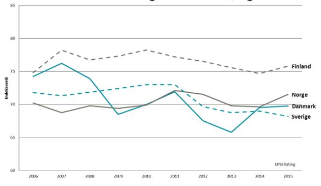 MIDT PÅ TREET: Finnene er mest fornøyde med banken sin, ifølge EPSIs målinger i Norden.