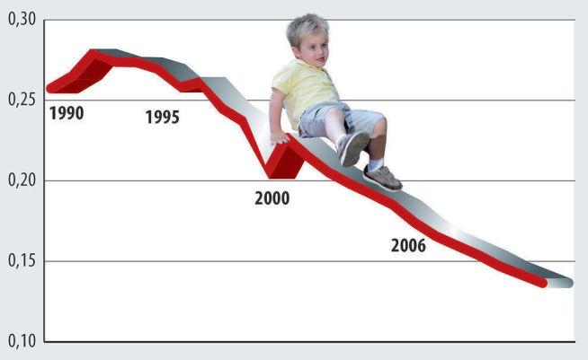 <p><b>SKLIR NEDOVER</b>: Du får reellt sett mye mindre for barnetrygden i dag enn for tyve år siden.Barnetrygden, her målt mot grunnbeløpet i Folketrygden (G), har sklidd betraktelig utfor i realverdi. Beløpet, som skal dekke utgiftene ved å ha barn, har ikke vært kostnadsjustert siden 1996 - og har falt i verdi mot G siden 1992.</p>