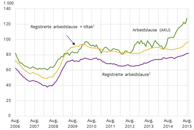 KRAFT ØKNING: Slik har august-ledigheten endret seg de siste årene. Merk at dette er rene månedsvise tall og ikke tremåneders gjennomsnitt.