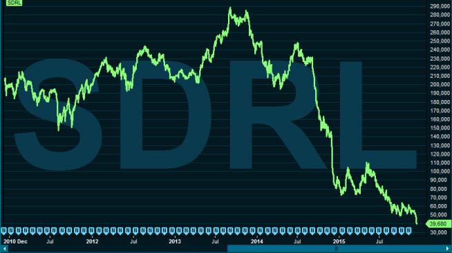 <p><b>BERG-OG-DALBANE:</b> Grafen viser aksjekursen til Seadrill de siste fem årene. Hvis du investerte den 8.desember i 2010 ville du ha tapt over 80 prosent av investeringen.<br/></p>