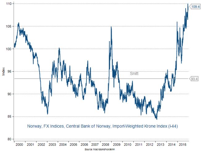 <p><b>SENTRALBANKLYKKE:</b> Markedet har torsdag ettermiddag reversert noe av styrkelsen i kronekursen som kom i kjølvannet av at Norges Bank valgte å holde renten uendret. Siden starten på 2000-tallet har den importveide kronekursen i snitt vært på 93,4 poeng. Torsdag ettermiddag er den på svært høye 109,4 poeng.</p>