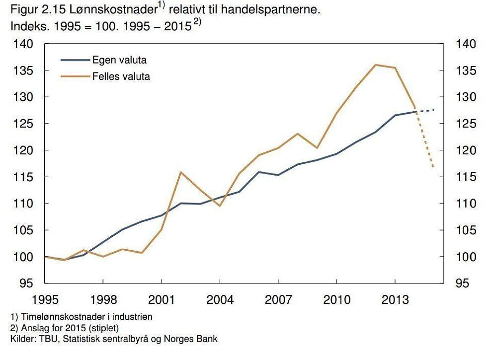 <p><b>MER KONKURRANSEDYKTIG:</b> Den oransje grafen viser hvordan blant annet norske bedrifter innen tradisjonell eksport har forbedret sin kostnadsmessige konkurranseevne som følge av den kraftige kronesvekkelsen.</p>