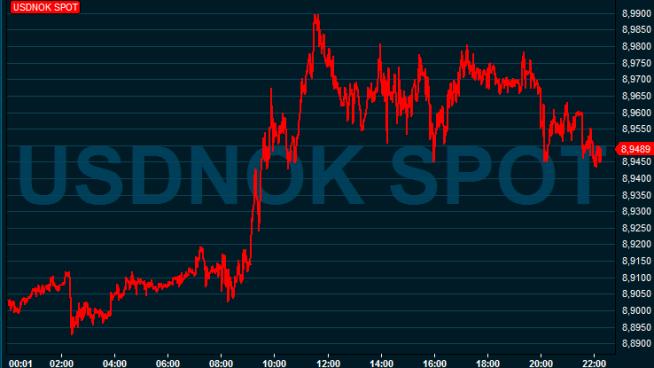 <p><b>LIKE FØR:</b> Denne grafen viser utviklingen i dollar mot norske kroner onsdag. Når grafen stiger, betyr det at kronen svekkes. Som man kan se, var det like før en dollar kostet mer enn ni kroner i interbankmarkedet onsdag formiddag.</p>