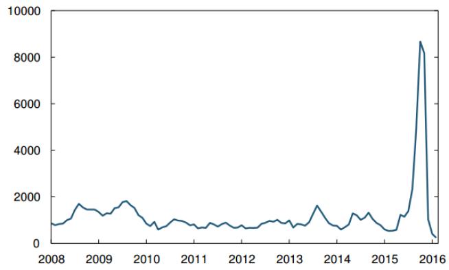 <p><b>FLYTKNINGSSTRØM</b>: – Vi fikk en del forvarsler gjennom hele høsten om at det kom til å skje noe, sier Geir Faremo, seksjonssjef i Utlendingsdirektoratet. Grafen viser utviklingen i antall tusen mottatte asylsøknader per måned fra 2008 til utgangen av 2015.</p>